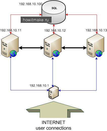 Схема работы системы балансирования сетевой нагрузки